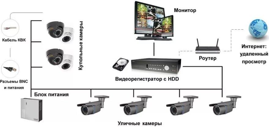 Система видеонаблюдения за дачей или частным домом