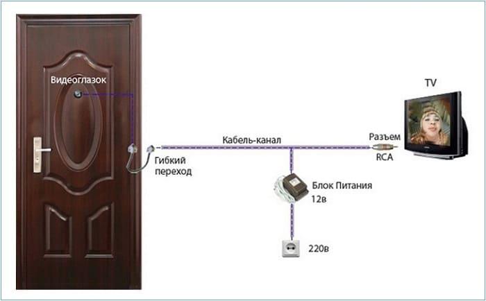 Проводной видеоглазок двери